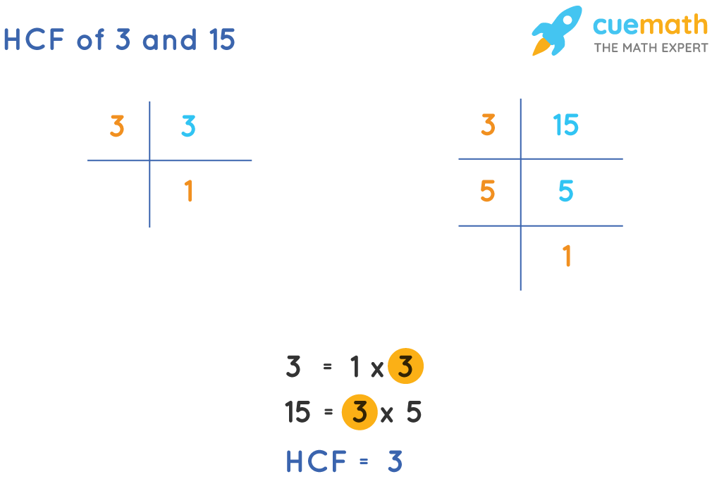 HCF of 3 and 15