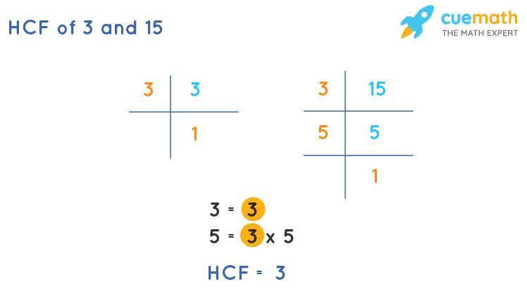 HCF of 3 and 15 by Prime Factorization