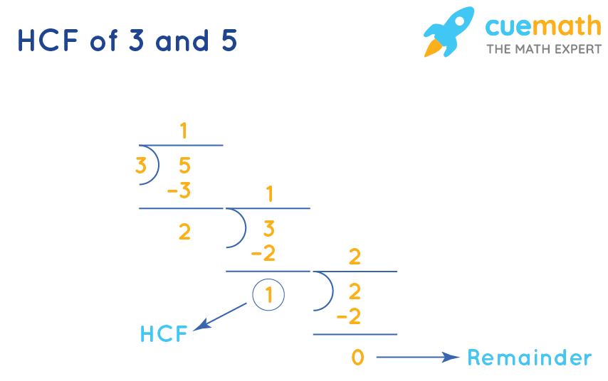 HCF of 3and 5by Long Division
