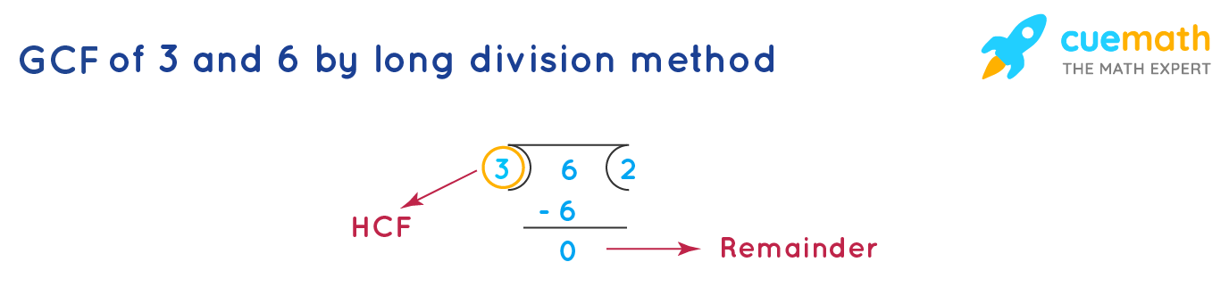 GCF of 3 and 6 by long division