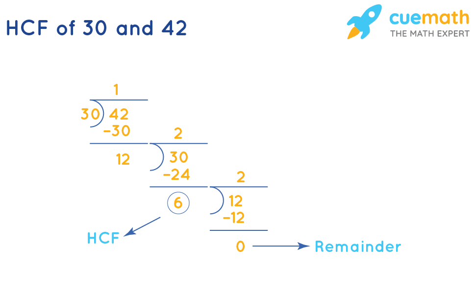 HCF of 30 and 42 by Listing the Common Factors