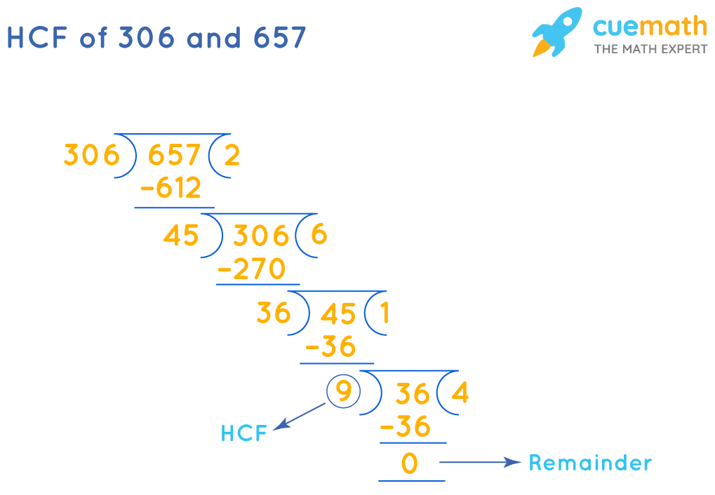 HCF of 306 and 657