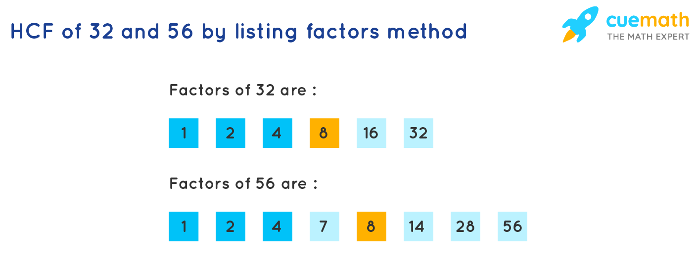 HCFof 32 and 56 by listing the factors method