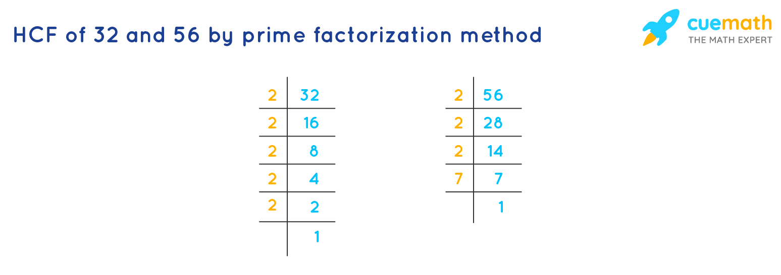 HCF of 32 and 56 by prime factorization