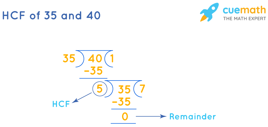 HCF of 35 and 40 by division method