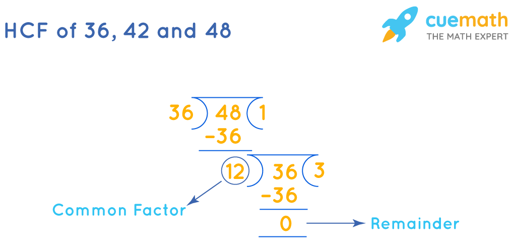 The HCF of 36, 42, and 48 by long division