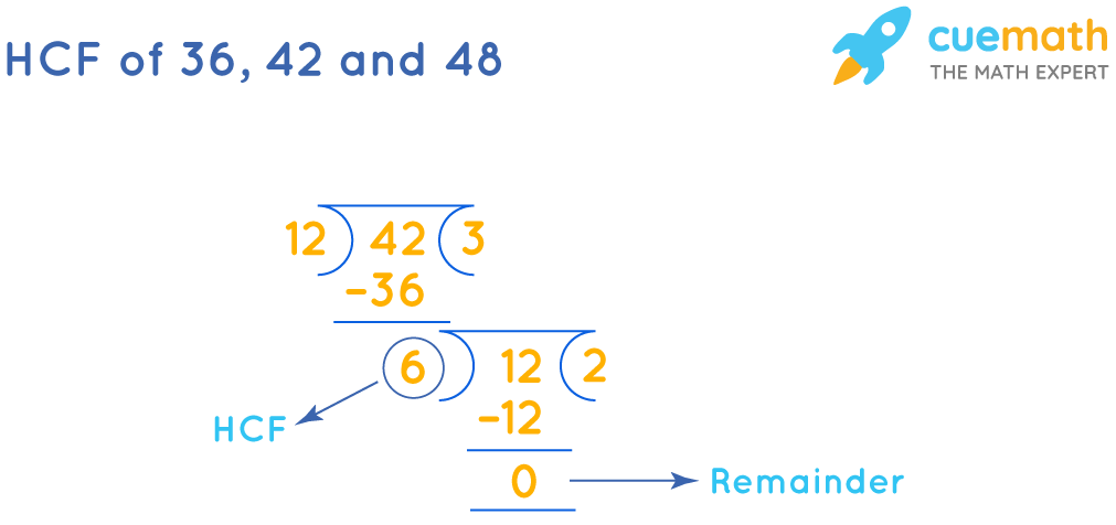 HCF (36,42,48) by common division method.
