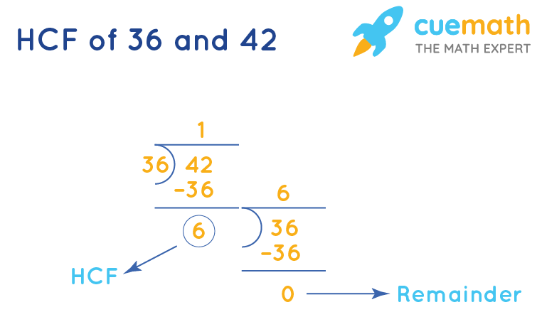 HCF of 12 and 42by Long Division