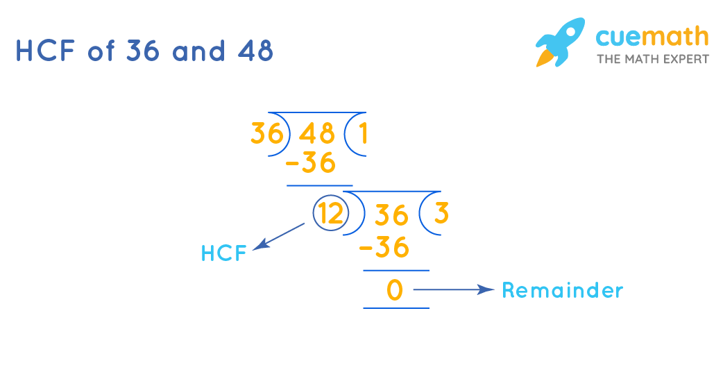 HCF of 36 and 48