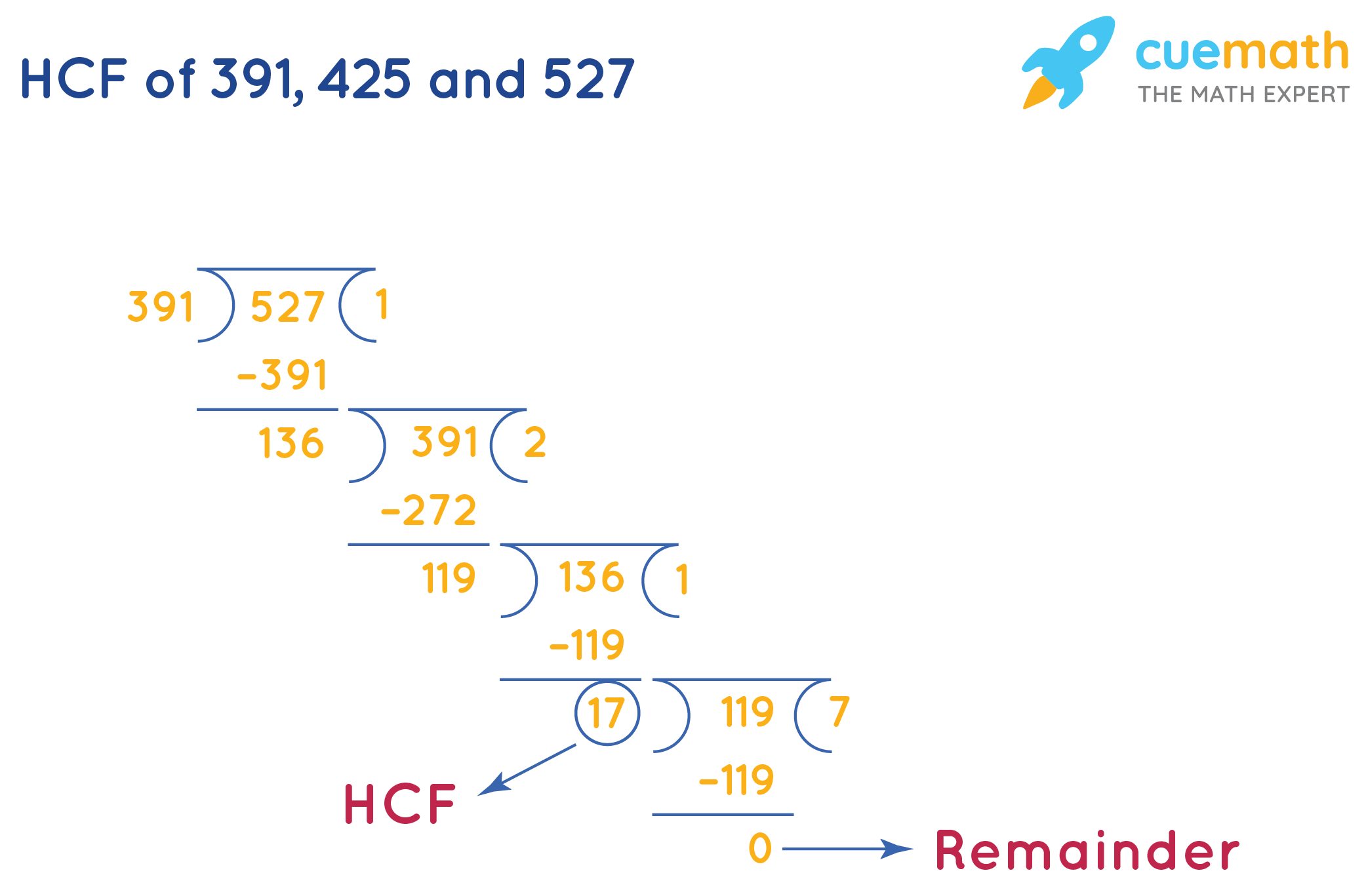 Calculate HCF(391, 425, 527) by Long Division-1