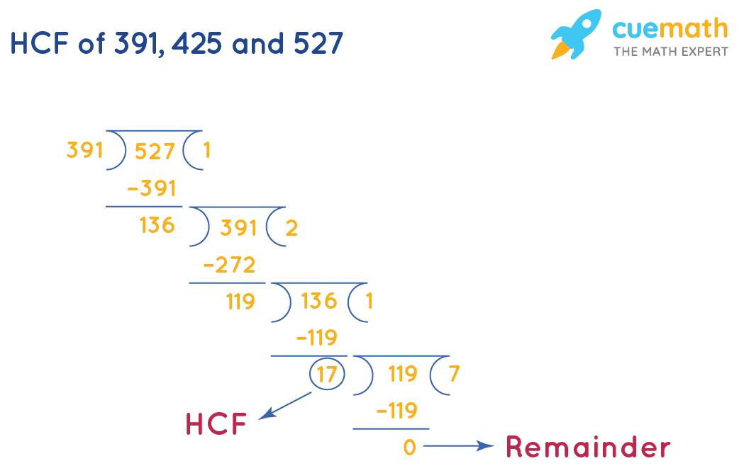 HCF of 391, 425 and 527 by long division-1