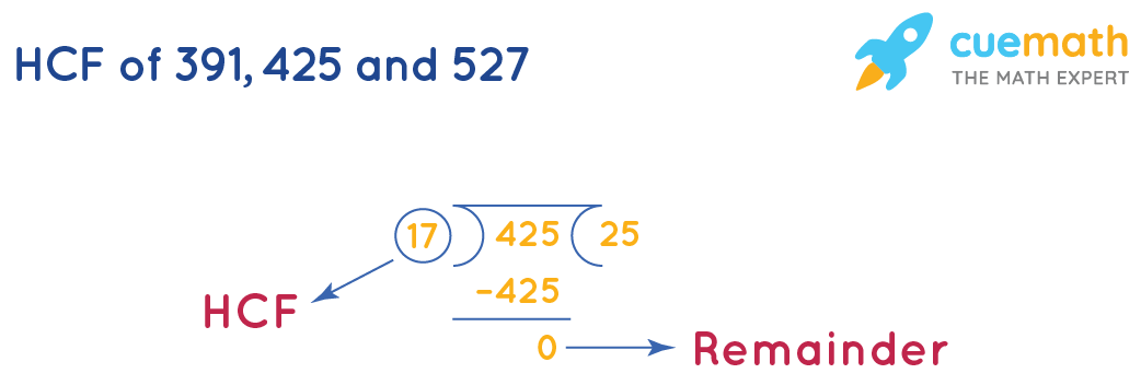 HCF of 391, 425, and 527