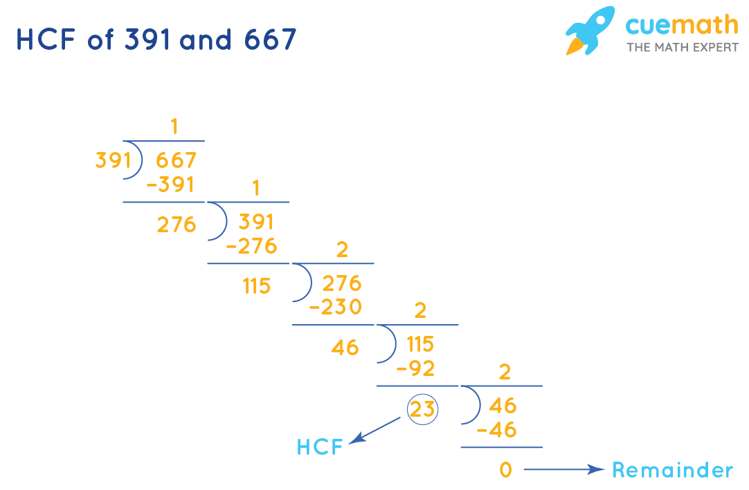 HCF of 391 and 667