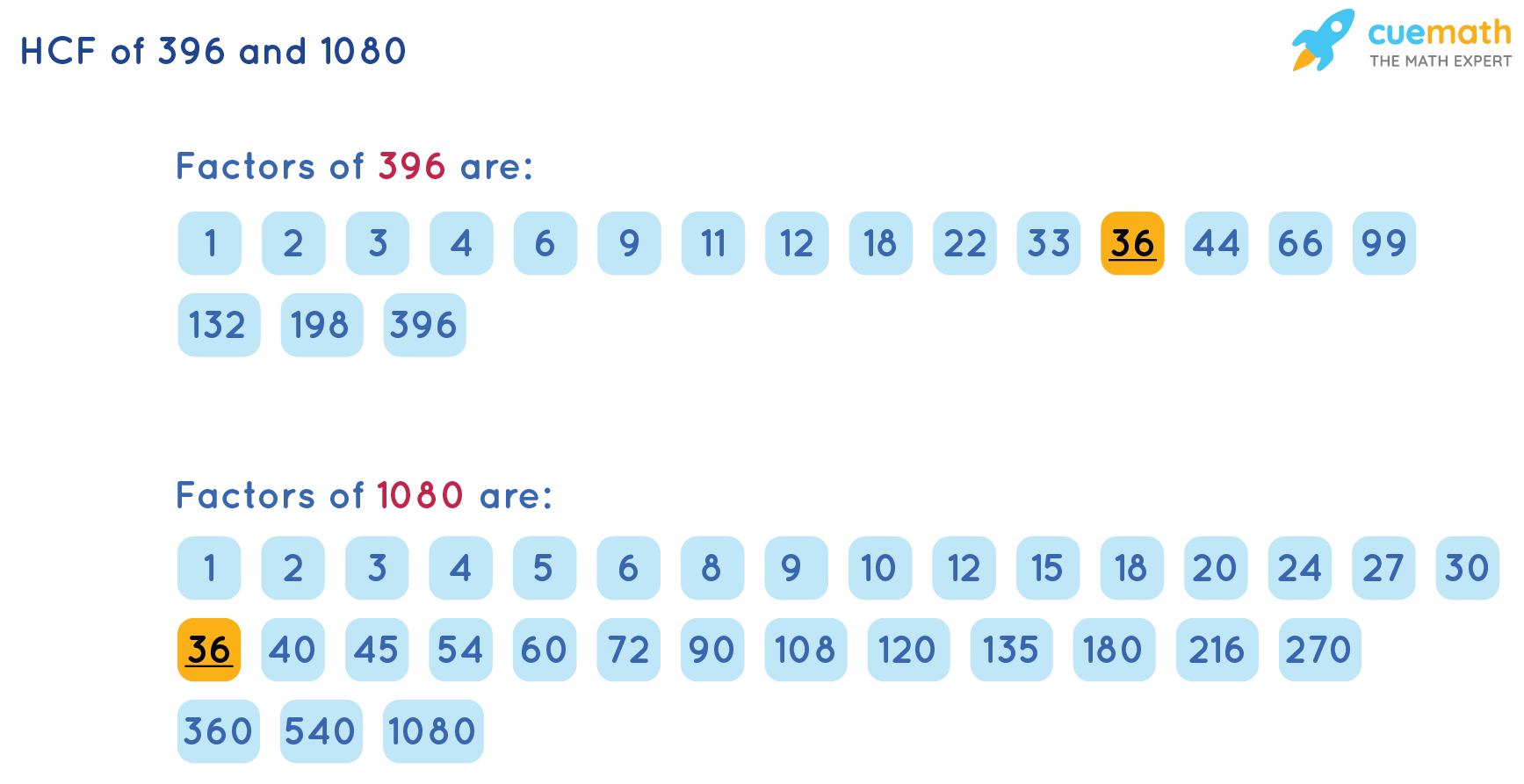 HCF of 396 and 1080 by Listing the Common Factors