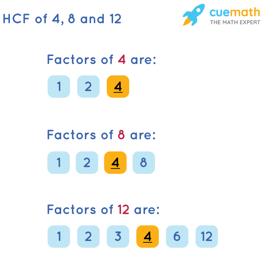 HCF of 4, 8, and 12