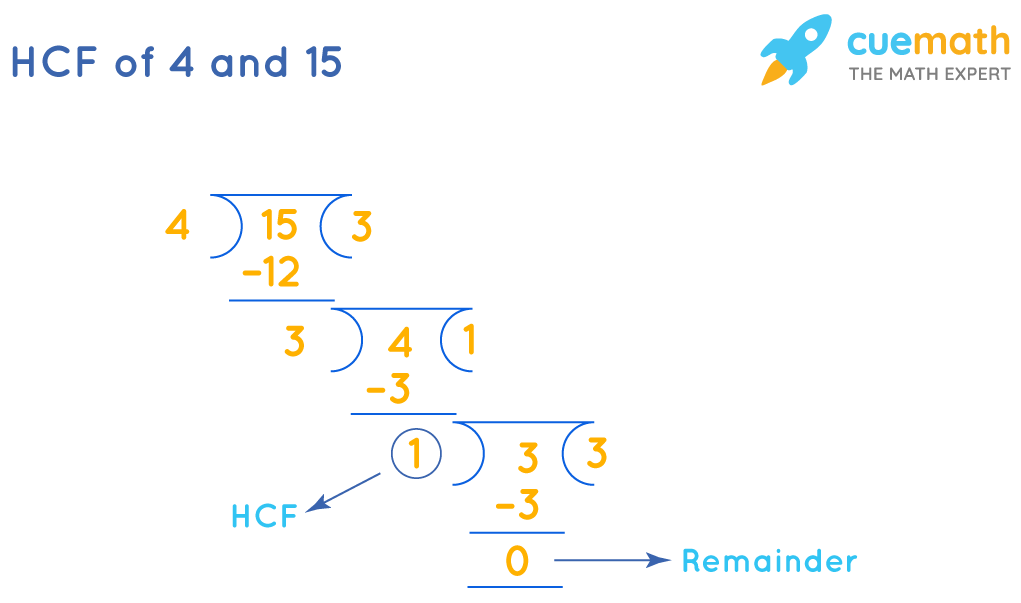 HCF of 4 and 15