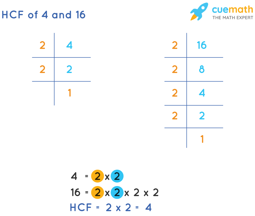 HCF of 4 and 16