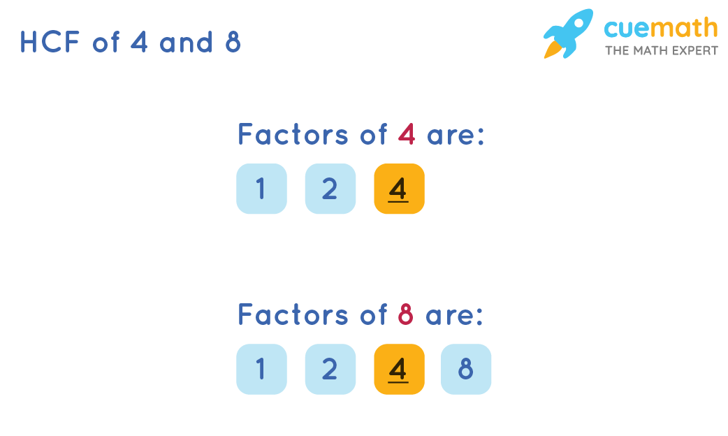 HCF of 4and 8by Listing the Common Factors