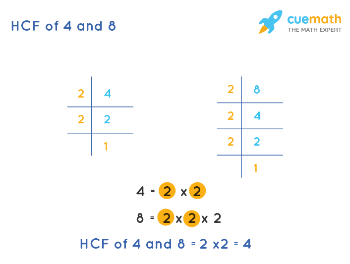 HCF of 4 and 8 by Prime Factorization