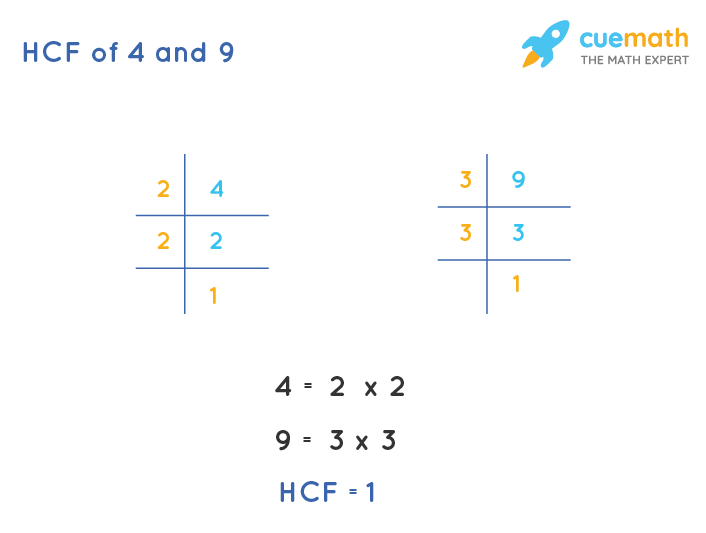 HCF of 4 and 9 by Prime Factorization