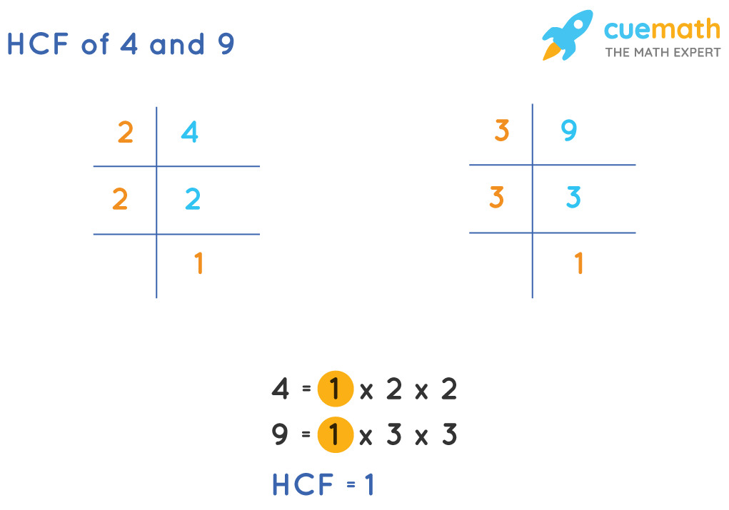 HCF of 4 and 9