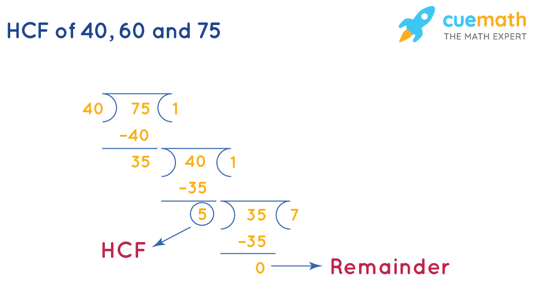 HCF of 40, 60 and 75 by long division-1
