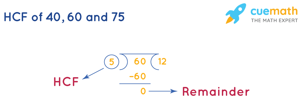 HCF of 40, 60 and 75 by long division-2