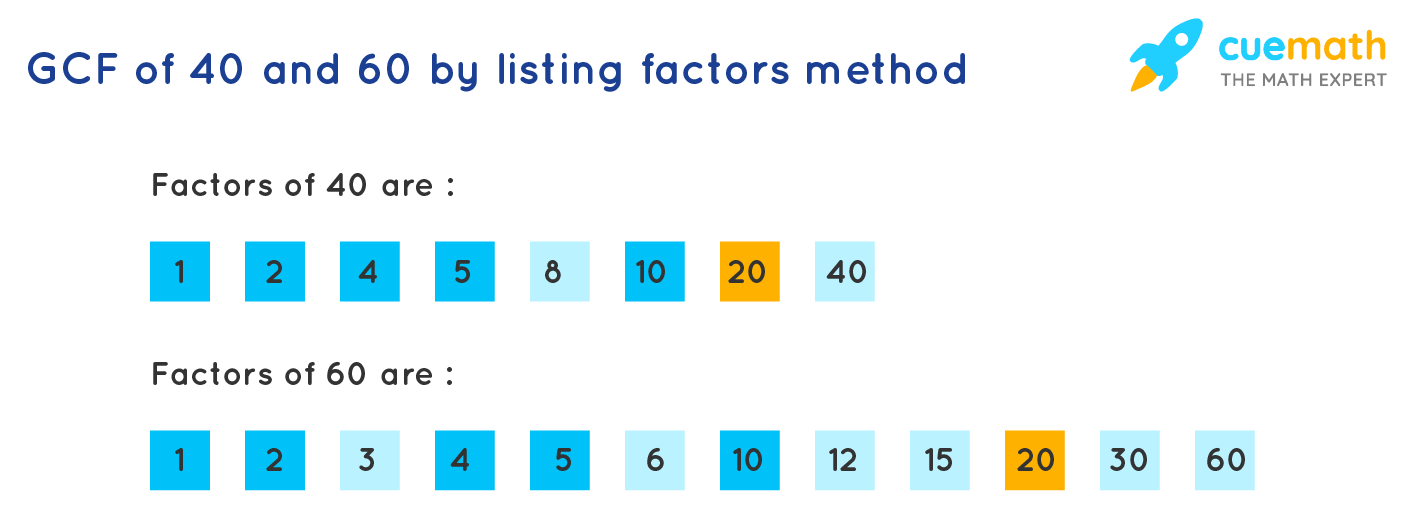 HCF of 40 and 60 by listing the factos