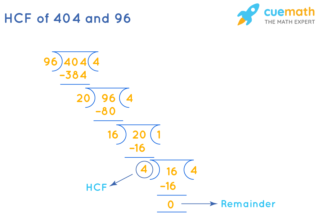 Calculate HCF of 404and 96by Long Division