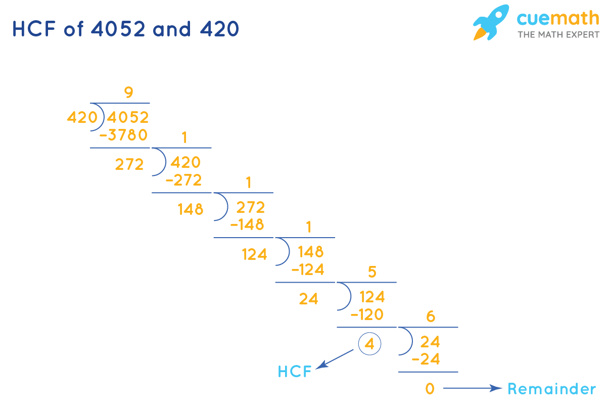 HCF of 4052 and 420 by Long Division