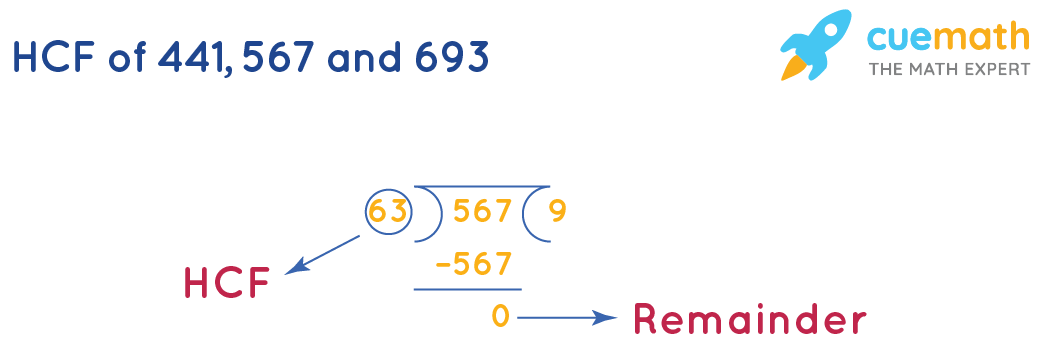 HCF of 441, 567and 693by Long Division