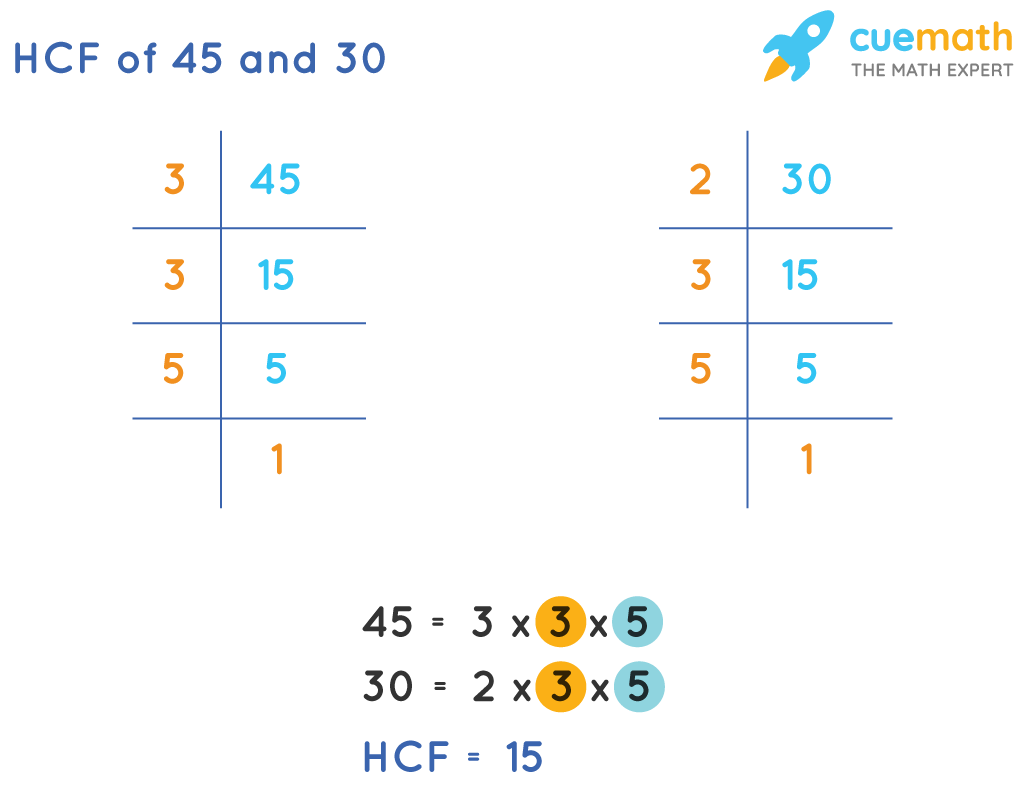 HCF of45 and 30 by Prime Factorization