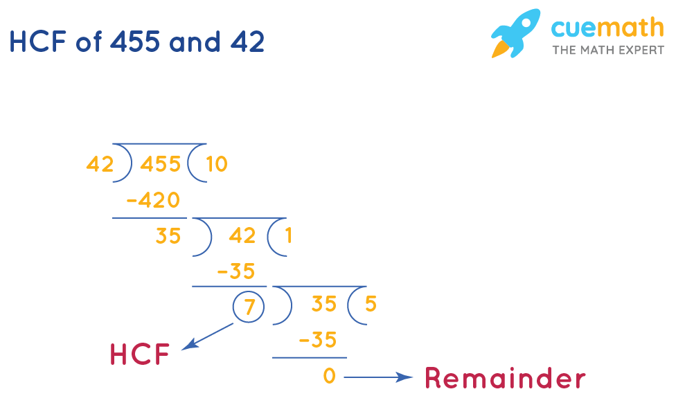 HCF of 455and 42 by Long Division
