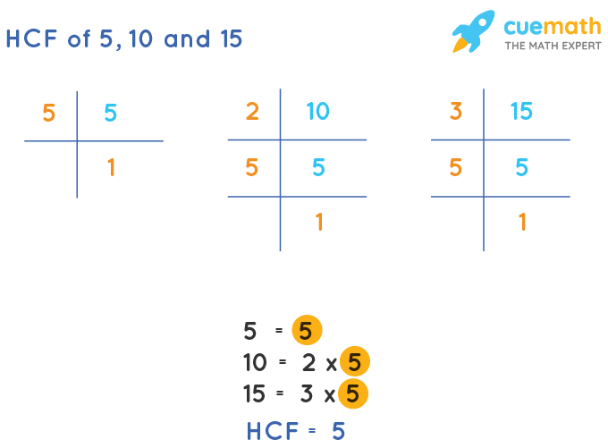 HCF of 5, 10 and 15 by Prime Factorization
