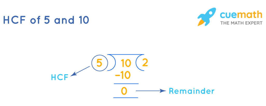 HCF of 5 and 10 by division method