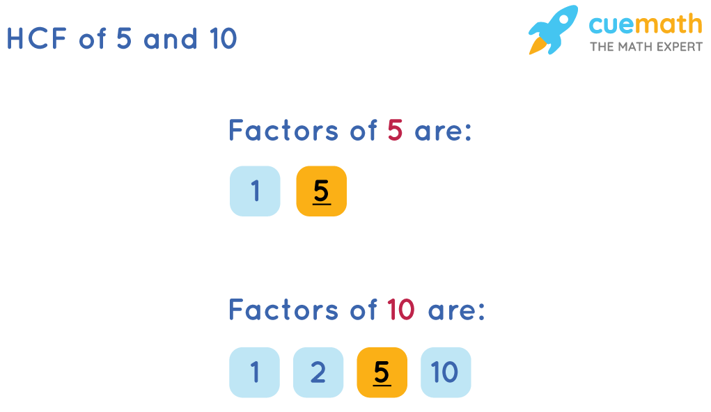HCF of 5 and 10 by prime Factorization