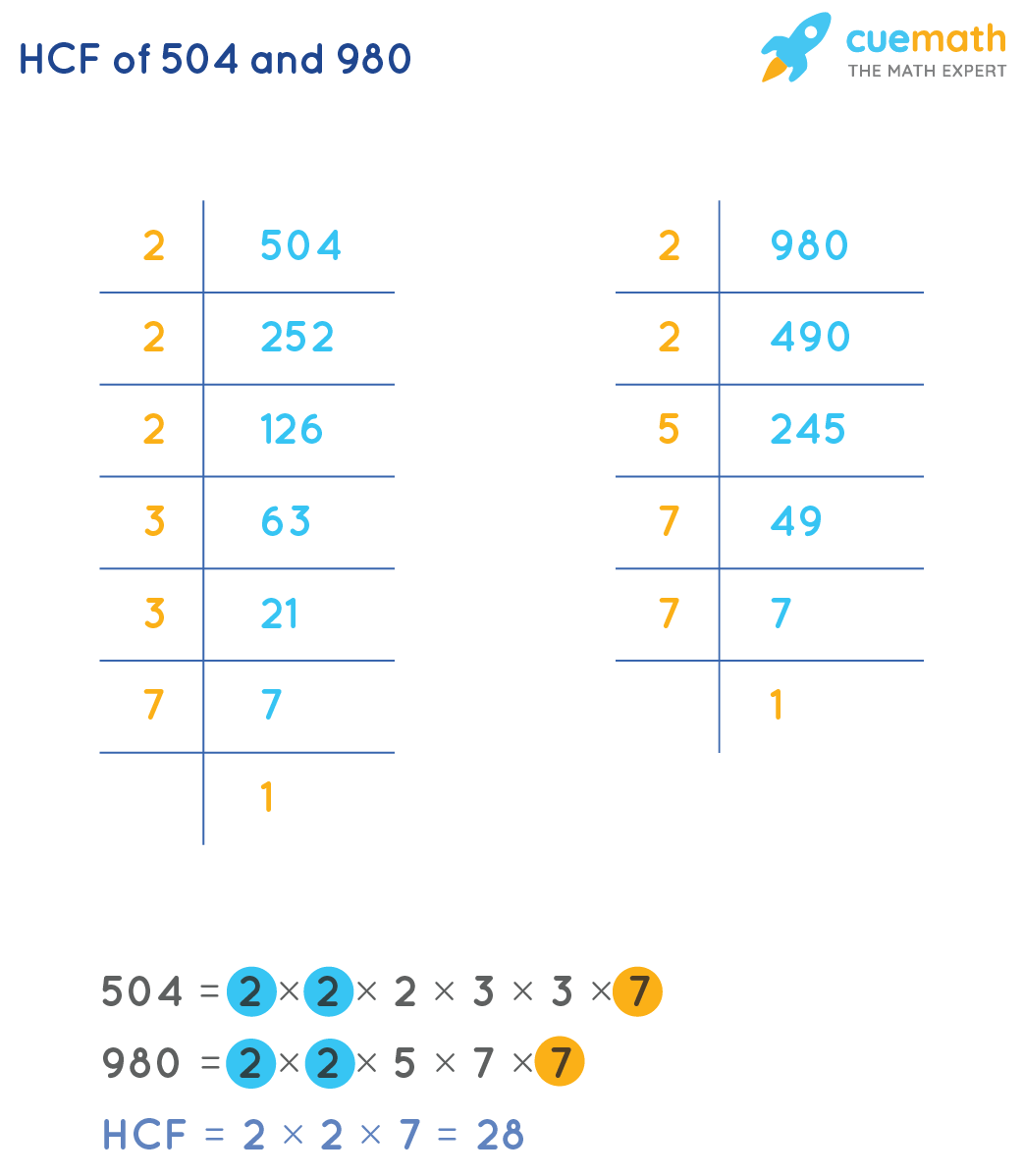 HCF of 504 and 980 by Prime Factorization