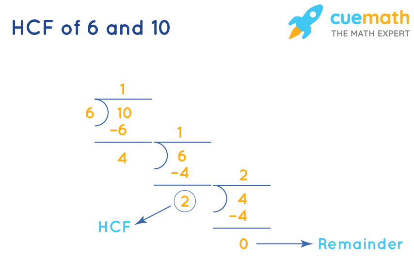HCF of 6and 10by Long Division