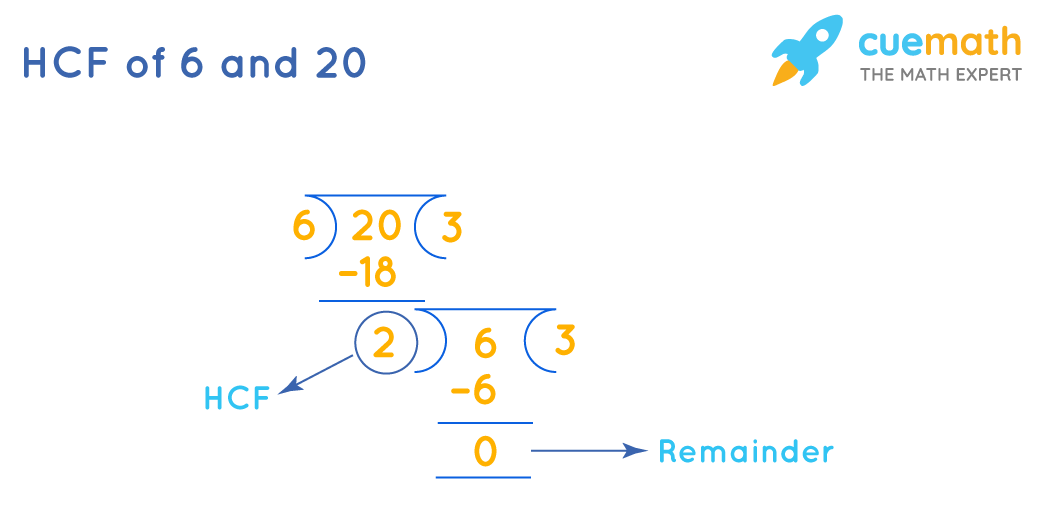 HCF of 6 and 20 by division method