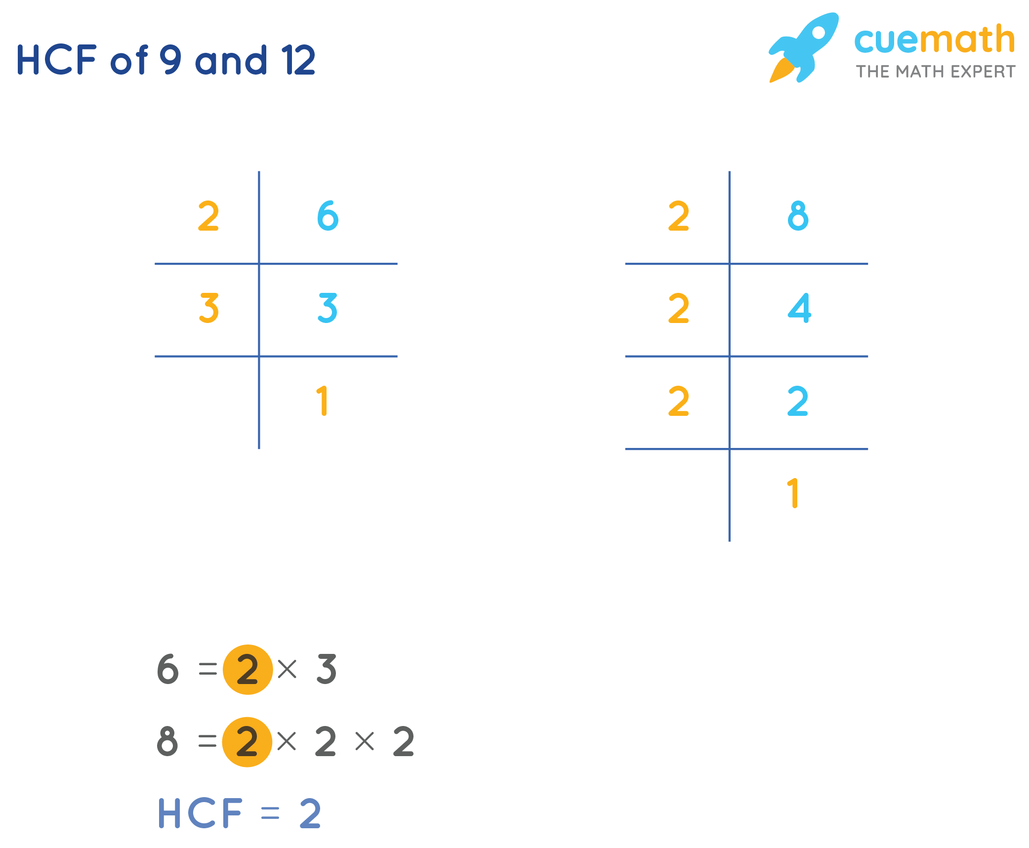 How To Find HCF of 6and 8by Prime Factorization