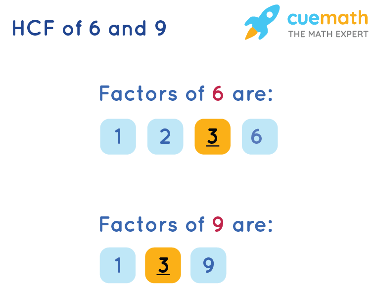 Highest Common Factor of 6and 9by Listing the Common Factors