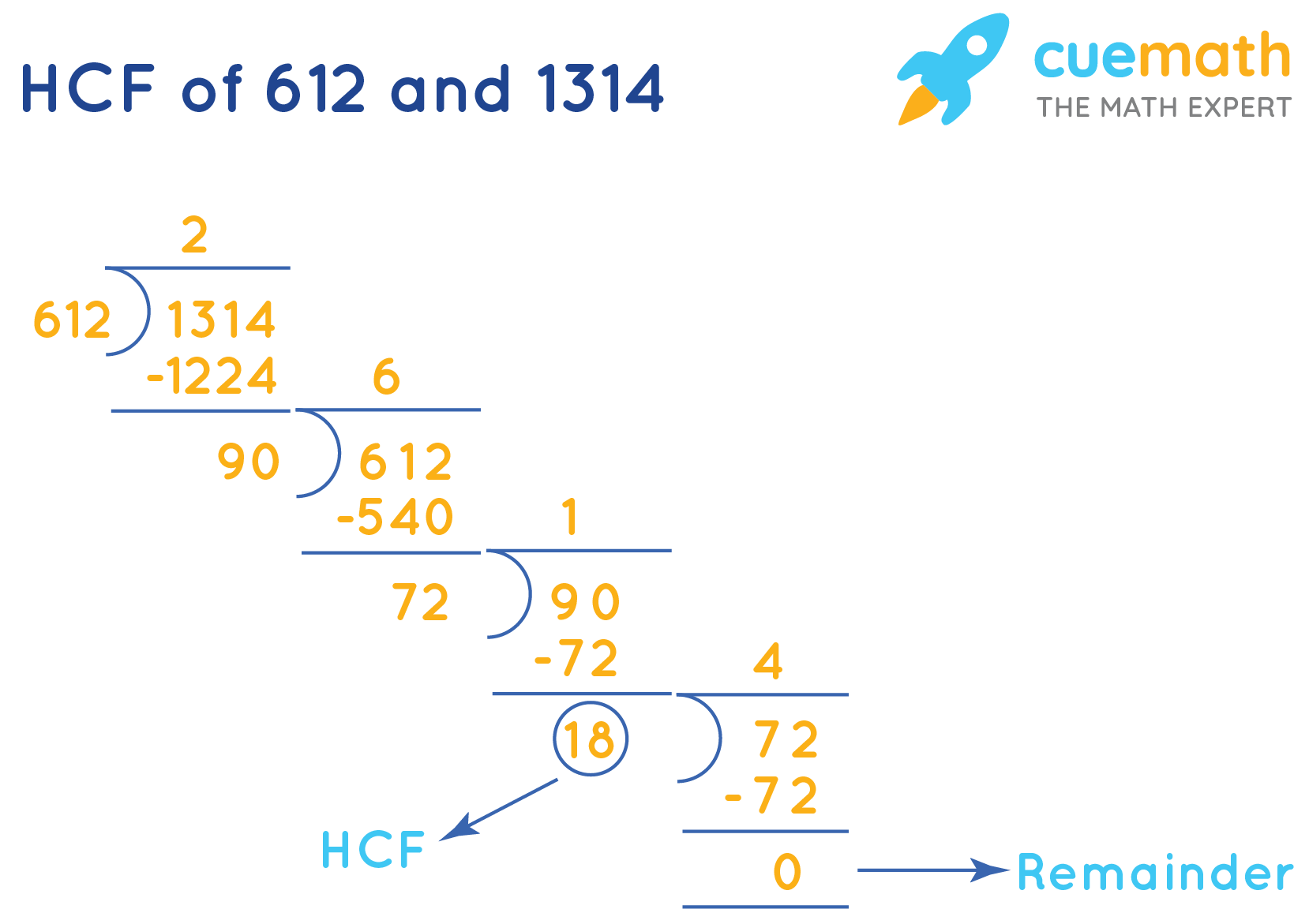 HCF of 612 and 1314