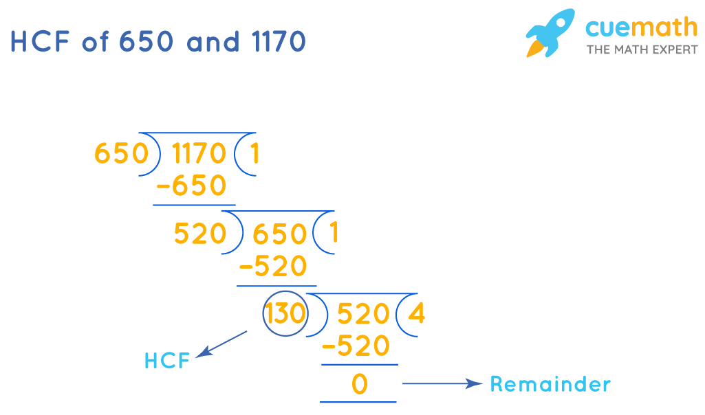 HCF of 650 and 1170