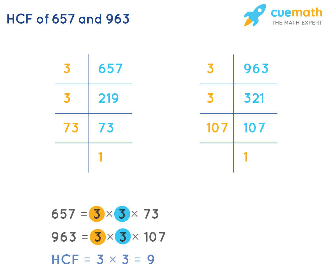 HCF of 657 and 963 by Prime Factorization