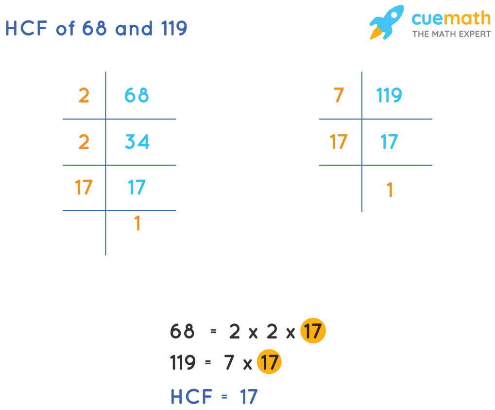 HCF of 68 and 119