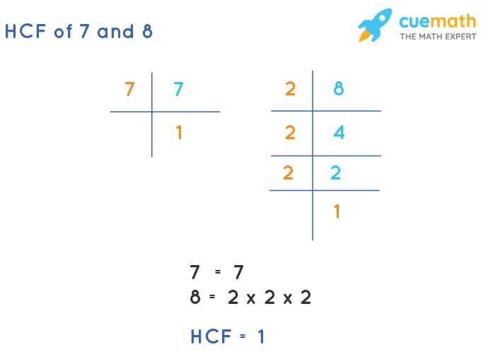 HCF of 7 and 8 by Prime Factorization