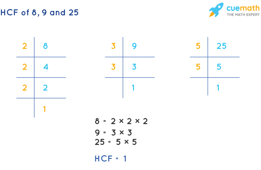 HCF of 8, 9 and 25 by Prime Factorization