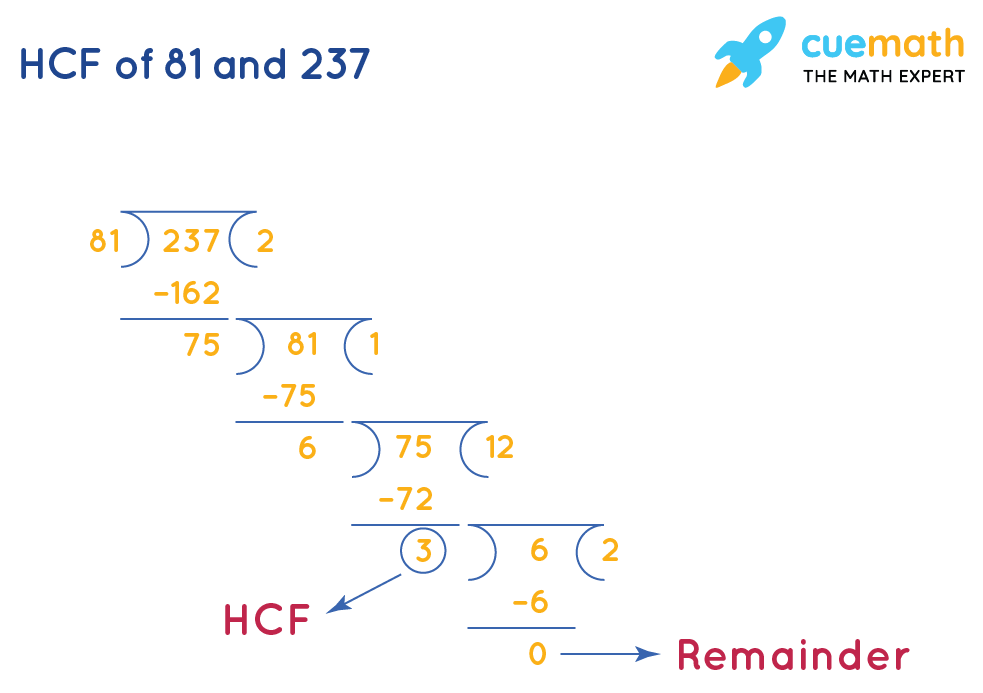 HCF of 81 and 237 using Long Division Method
