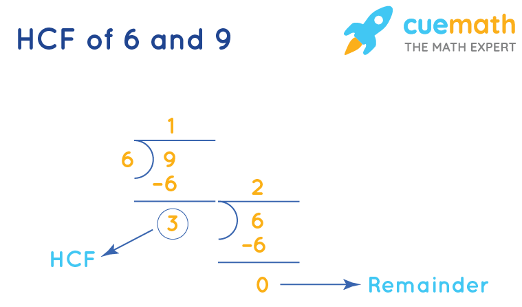 Highest Common Factor of 6and 9by Long Division