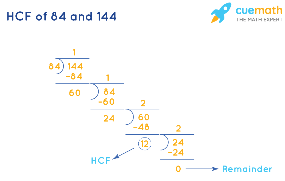 HCF of 84and 144by Long Division Method